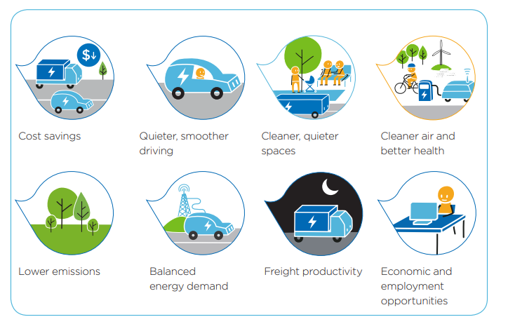 Future Transport for EV Chargers in NSW- A breakdown of the Policy