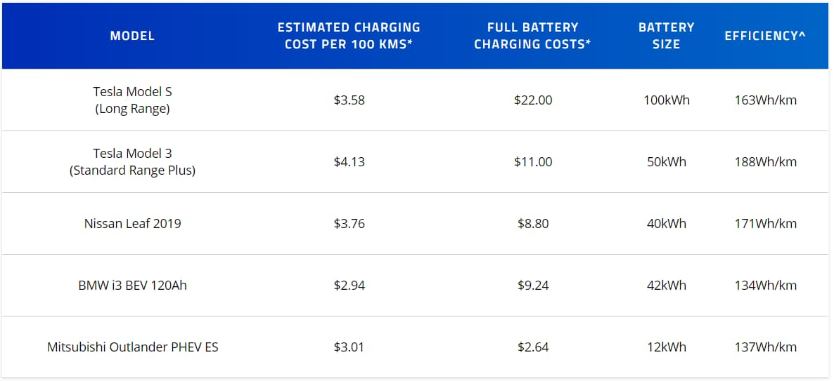 The Cost of Charging an Electric Car - Table 2
