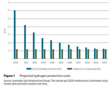 projected hydrogen production costs