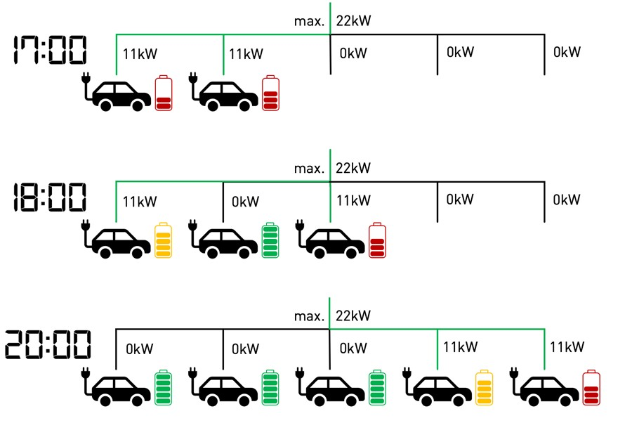 Electric vehicle load management