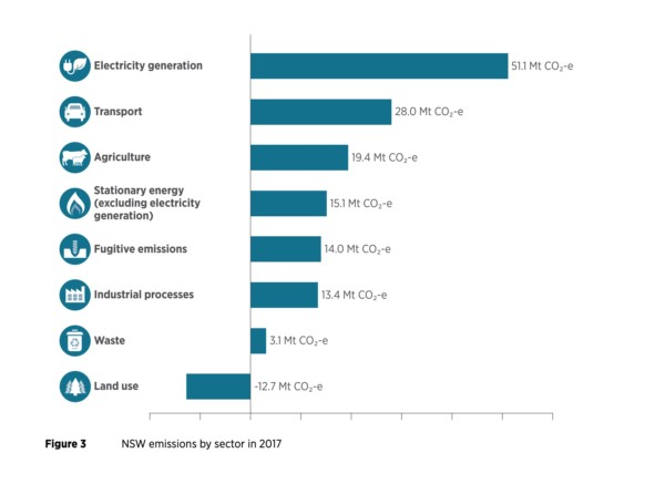 NSW carbon emissions by sector