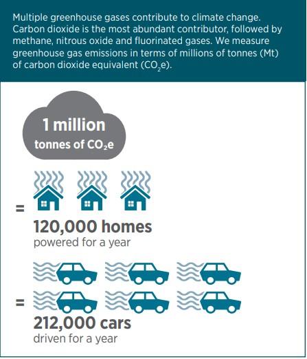 Greenhouse gas emissions homes vs cars