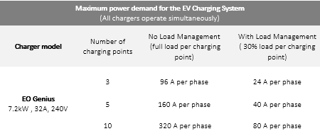 electric vehicle charging load management