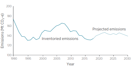 Projected Emissions from Net Zero Plan