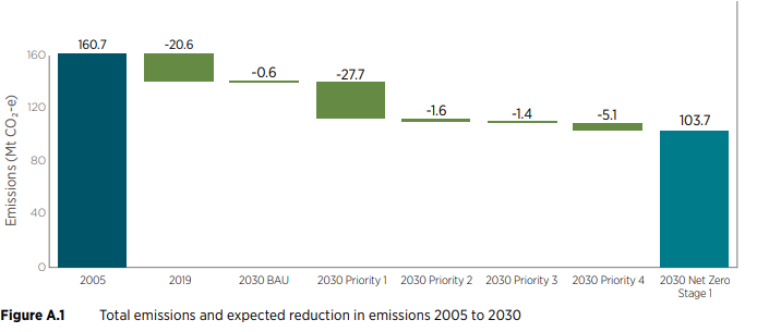 Total emissions and expected reduction in emissions 2005 to 2030