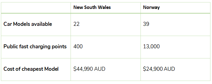 NSW vs the world in electric vehicles