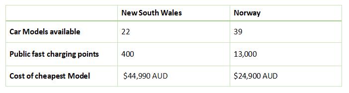 NSW Net Zero report