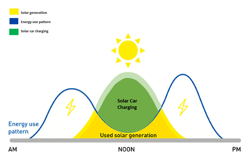 Solar ev car charging pattern