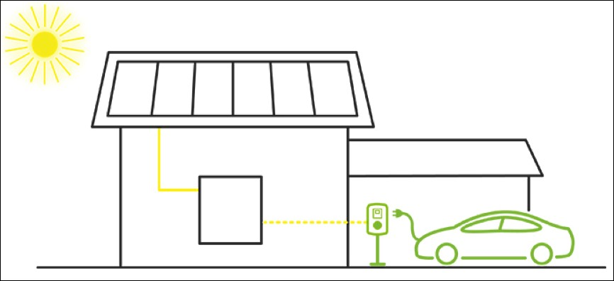 Is Your Electric Vehicle Charging Station Solar Ready?