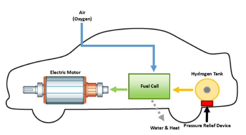 hydrogen vehicle engine