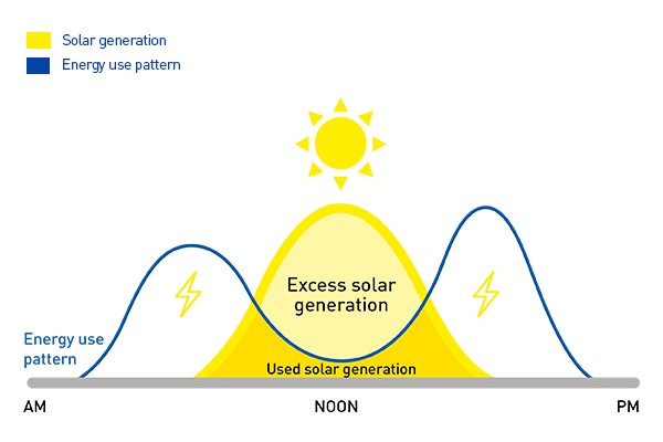 Standard solar energy pattern
